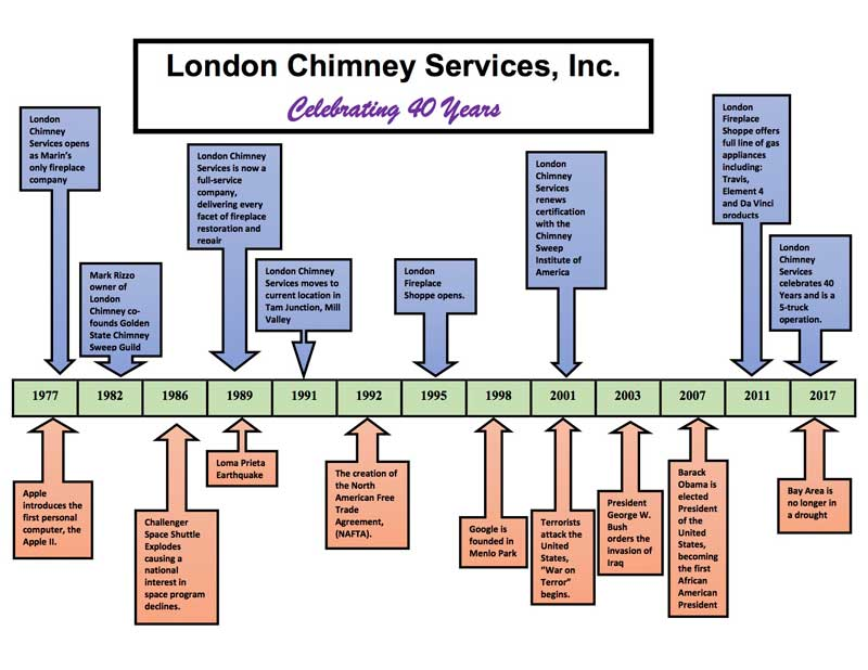 London Chimney Timeline - thank you for 40 years of service